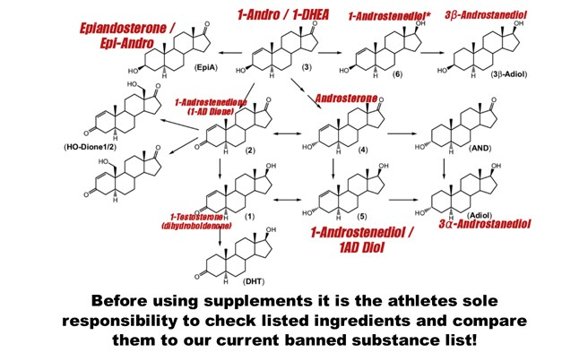 List of Banned Supplements for Athletes
