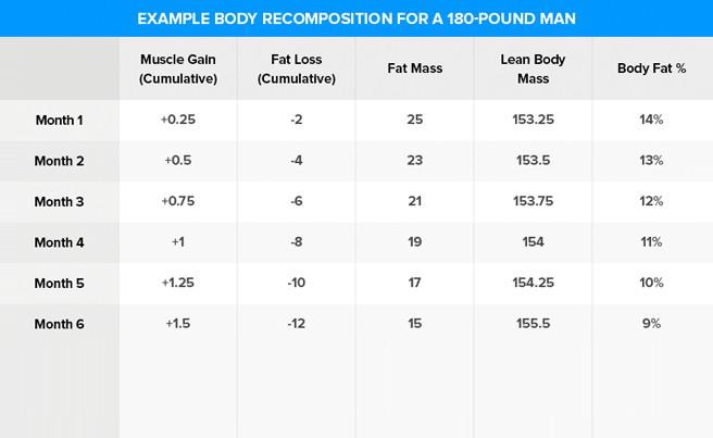 Body Recomp Example Plan